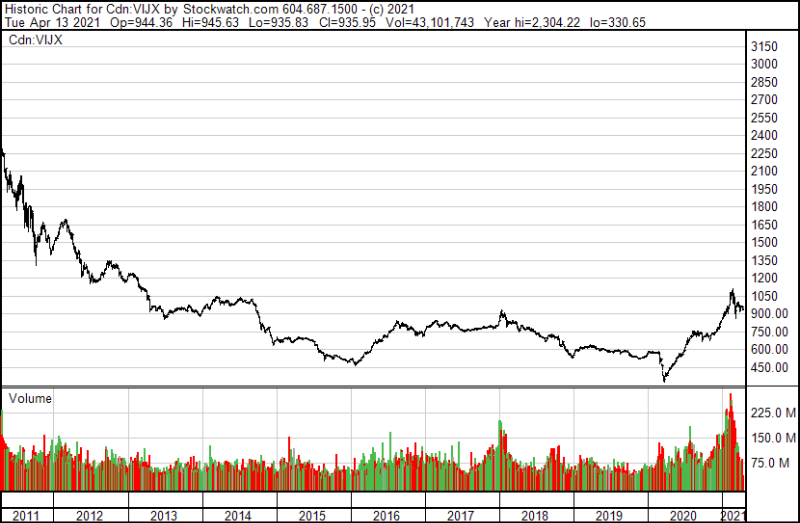 tsxv10year.png