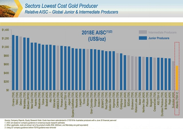 Gold-costs.jpg